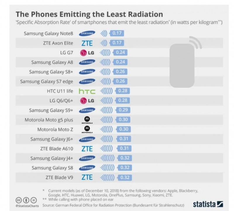 Исследования излучения смартфонов.